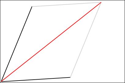 ベクトルの足し算-悪い例