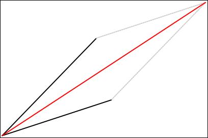 ベクトルの足し算-良い例